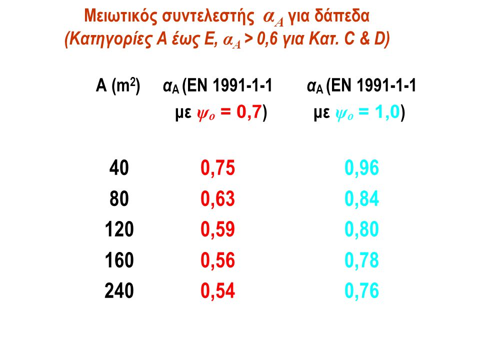 Μειωτικός συντελεστής α A για δάπεδα (Κατηγορίες Α έως Ε, α A > 0,6 για Κατ. C & D) A (m 2 ) α A (EN 1991-1-1 α A (EN 1991-1-1 με ψ o = 0,7 ) με ψ o =