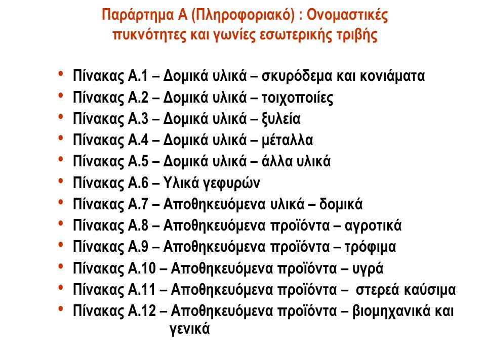 Παράρτημα Α (Πληροφοριακό) : Ονομαστικές πυκνότητες και γωνίες εσωτερικής τριβής Πίνακας A.1 – Δομικά υλικά – σκυρόδεμα και κονιάματα Πίνακας A.2 – Δο
