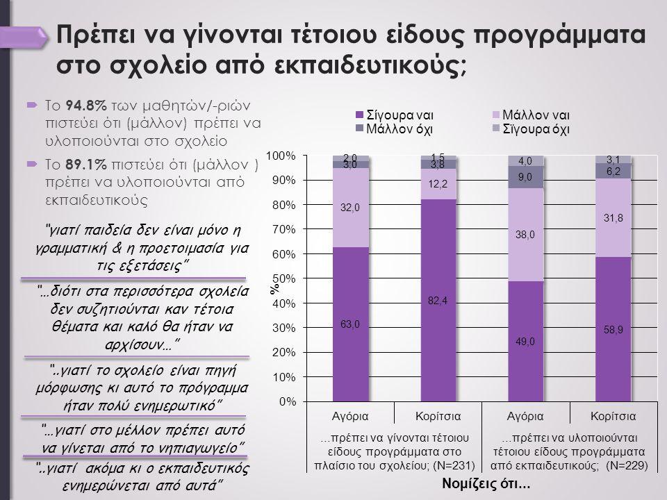 Πρέπει να γίνονται τέτοιου είδους προγράμματα στο σχολείο από εκπαιδευτικούς;  Το 94.8% των μαθητών/-ριών πιστεύει ότι (μάλλον) πρέπει να υλοποιούνται στο σχολείο  Το 89.1% πιστεύει ότι (μάλλον ) πρέπει να υλοποιούνται από εκπαιδευτικούς γιατί παιδεία δεν είναι μόνο η γραμματική & η προετοιμασία για τις εξετάσεις …διότι στα περισσότερα σχολεία δεν συζητιούνται καν τέτοια θέματα και καλό θα ήταν να αρχίσουν… ..γιατί το σχολείο είναι πηγή μόρφωσης κι αυτό το πρόγραμμα ήταν πολύ ενημερωτικό …γιατί στο μέλλον πρέπει αυτό να γίνεται από το νηπιαγωγείο ..γιατί ακόμα κι ο εκπαιδευτικός ενημερώνεται από αυτά