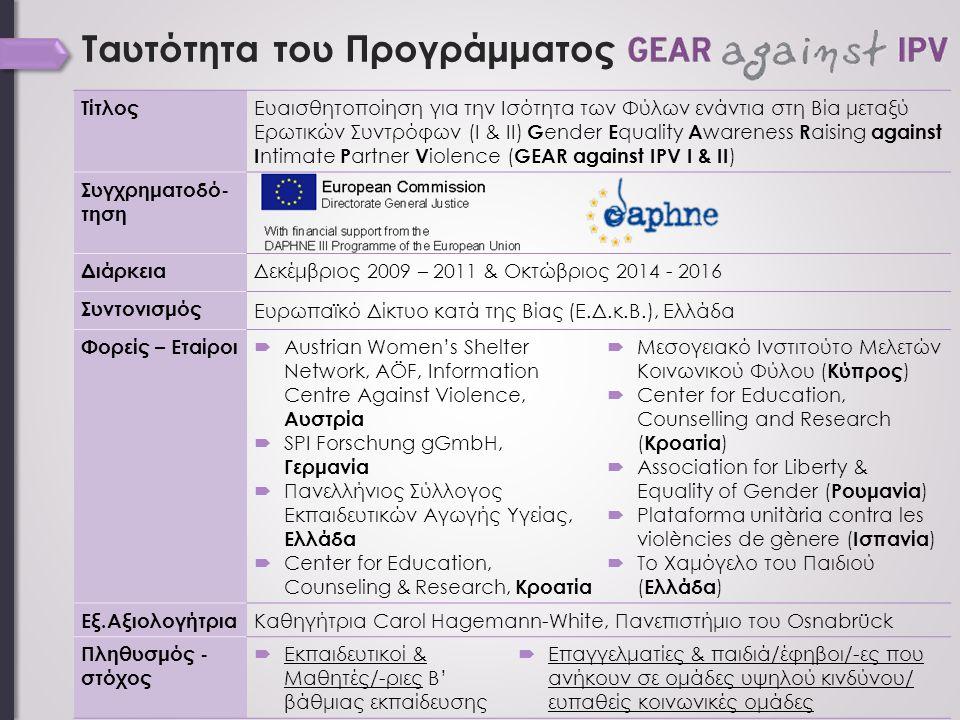 Ταυτότητα του Προγράμματος Τίτλος Ευαισθητοποίηση για την Ισότητα των Φύλων ενάντια στη Βία μεταξύ Ερωτικών Συντρόφων (Ι & ΙΙ) G ender E quality A wareness R aising against I ntimate P artner V iolence ( GEAR against IPV Ι & ΙΙ ) Συγχρηματοδό- τηση Διάρκεια Δεκέμβριος 2009 – 2011 & Οκτώβριος 2014 - 2016 Συντονισμός Ευρωπαϊκό Δίκτυο κατά της Βίας (Ε.Δ.κ.Β.), Ελλάδα Φορείς – Εταίροι  Austrian Women's Shelter Network, AÖF, Information Centre Against Violence, Αυστρία  SPI Forschung gGmbH, Γερμανία  Πανελλήνιος Σύλλογος Εκπαιδευτικών Αγωγής Υγείας, Ελλάδα  Center for Education, Counseling & Research, Κροατία  Μεσογειακό Ινστιτούτο Μελετών Κοινωνικού Φύλου ( Κύπρος )  Center for Education, Counselling and Research ( Κροατία )  Association for Liberty & Equality of Gender ( Ρουμανία )  Plataforma unitària contra les violències de gènere ( Ισπανία )  Το Χαμόγελο του Παιδιού ( Ελλάδα ) Εξ.Αξιολογήτρια Καθηγήτρια Carol Hagemann-White, Πανεπιστήμιο του Osnabrück Πληθυσμός - στόχος  Εκπαιδευτικοί & Μαθητές/-ριες Β' βάθμιας εκπαίδευσης  Επαγγελματίες & παιδιά/έφηβοι/-ες που ανήκουν σε ομάδες υψηλού κινδύνου/ ευπαθείς κοινωνικές ομάδες