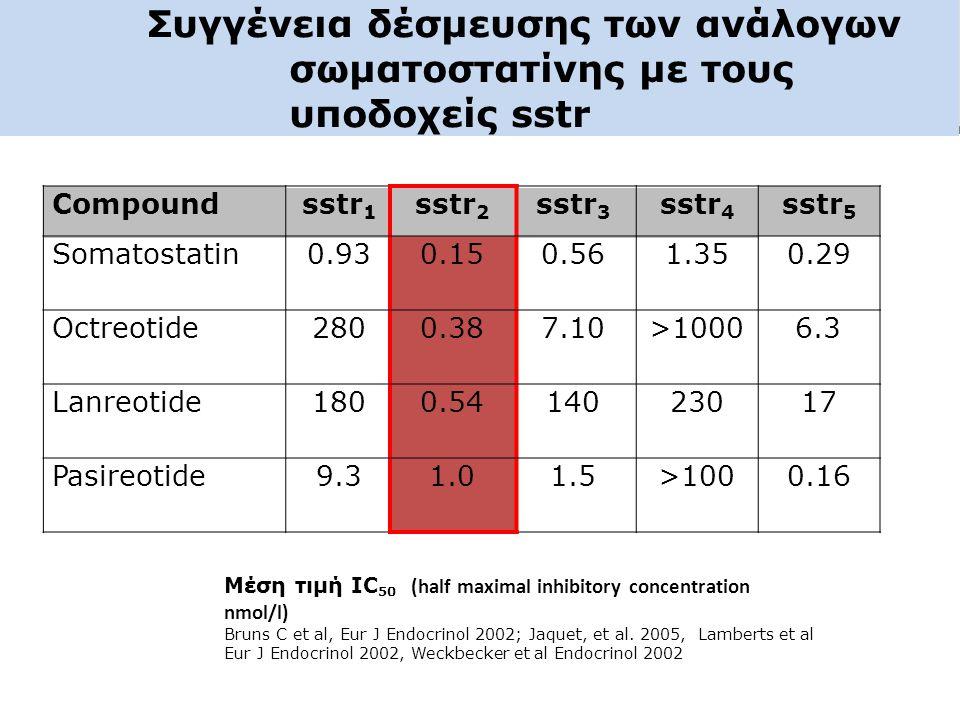 Συγγένεια δέσμευσης των ανάλογων σωματοστατίνης με τους υποδοχείς sstr Μέση τιμή IC 50 (half maximal inhibitory concentration nmol/l) Bruns C et al, E