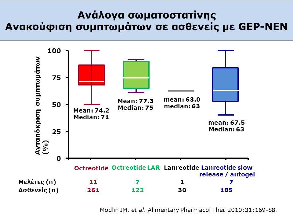 Ανάλογα σωματοστατίνης Ανακούφιση συμπτωμάτων σε ασθενείς με GEP-NEΝ Ανταπόκριση συμπτωμάτων (%) 0 25 50 75 100 Octreotide Octreotide LARLanreotide La