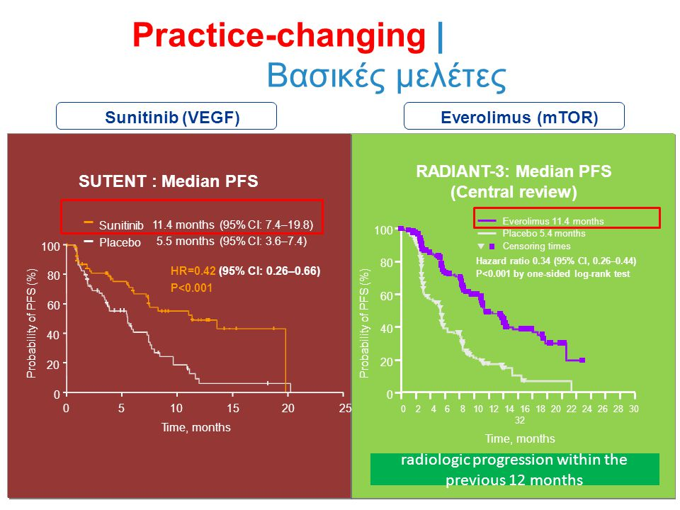 Practice-changing | Βασικές μελέτες 100 Probabi l i ty of PFS (%) 201015 Time, months Sunitinib Placebo 11.4 months (95% CI: 7.4–19.8) 5.5 months (95% CI: 3.6–7.4) HR=0.42 (95% CI: 0.26–0.66) P<0.001 525 80 60 40 20 0 0 Probabi l i ty of PFS (%) 02 46 8 10 12 14 16 18 20 22 24 26 28 30 32 Time, months 100 80 60 40 20 0 RADIANT-3: Median PFS (Central review) Everolimus 11.4 months Placebo 5.4 months Censoring times Hazard ratio 0.34 (95% CI, 0.26–0.44) P<0.001 by one-sided log-rank test SUTENT : Median PFS Sunitinib (VEGF)Everolimus (mTOR) radiologic progression within the previous 12 months