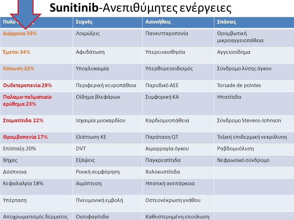 Sunitinib-Ανεπιθύμητες ενέργειες Πολύ συχνέςΣυχνέςΑσυνήθειςΣπάνιες Διάρροια 59%ΛοιμώξειςΠανκυτταροπενίαΘρομβωτική μικροαγγειοπάθεια Έμετοι 34%Αφυδάτωσ