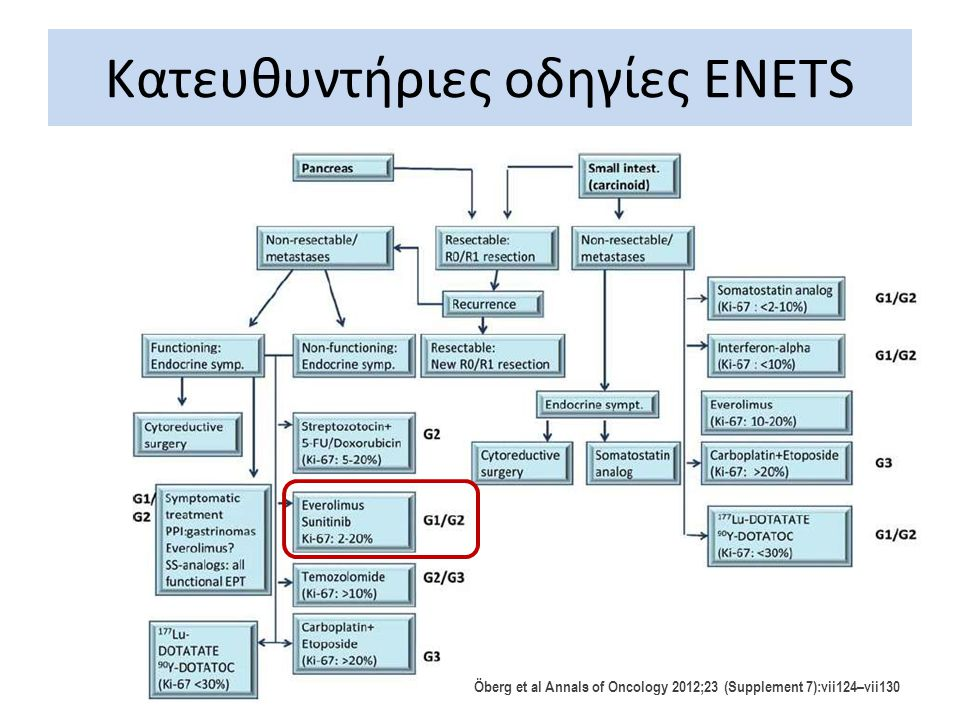 Öberg et al Annals of Oncology 2012;23 (Supplement 7):vii124–vii130 Κατευθυντήριες οδηγίες ENETS