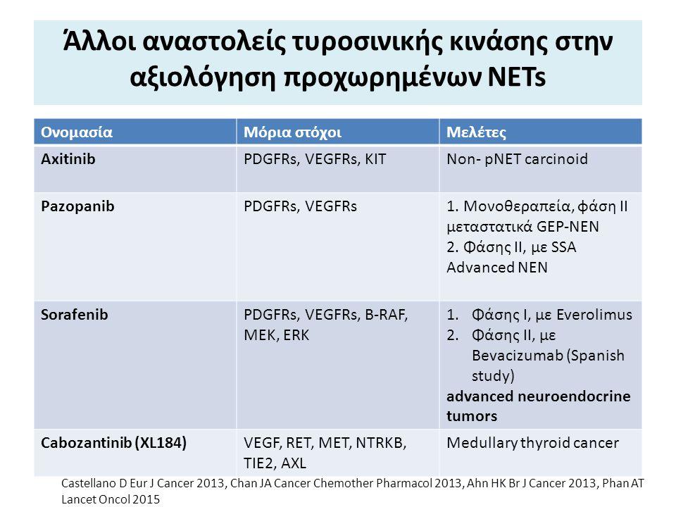 Άλλοι αναστολείς τυροσινικής κινάσης στην αξιολόγηση προχωρημένων NETs ΟνομασίαΜόρια στόχοιΜελέτες AxitinibPDGFRs, VEGFRs, KITNon- pNET carcinoid Pazo