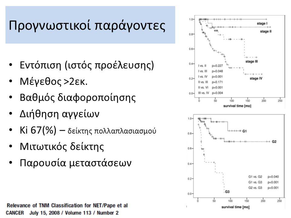Προγνωστικοί παράγοντες Εντόπιση (ιστός προέλευσης) Μέγεθος >2εκ. Βαθμός διαφοροποίησης Διήθηση αγγείων Ki 67(%) – δείκτης πολλαπλασιασμού Μιτωτικός δ