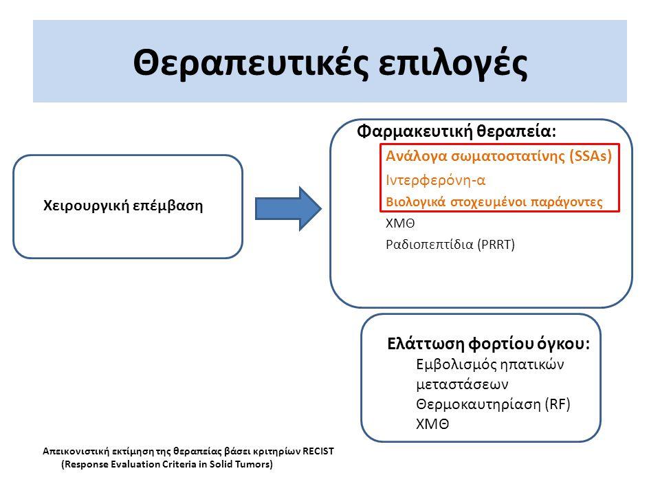 Θεραπευτικές επιλογές Φαρμακευτική θεραπεία: Ανάλογα σωματοστατίνης (SSAs) Ιντερφερόνη-α Βιολογικά στοχευμένοι παράγοντες ΧΜΘ Ραδιοπεπτίδια (PRRT) Απε