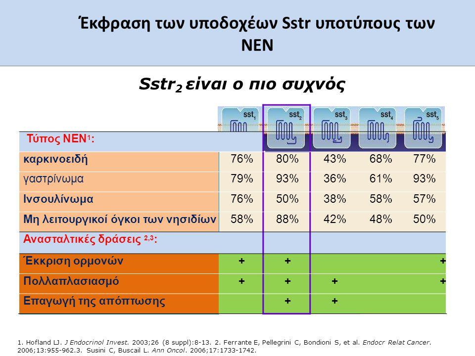 5 Έκφραση των υποδοχέων Sstr υποτύπους των ΝΕN 1. Hofland LJ. J Endocrinol Invest. 2003;26 (8 suppl):8-13. 2. Ferrante E, Pellegrini C, Bondioni S, et
