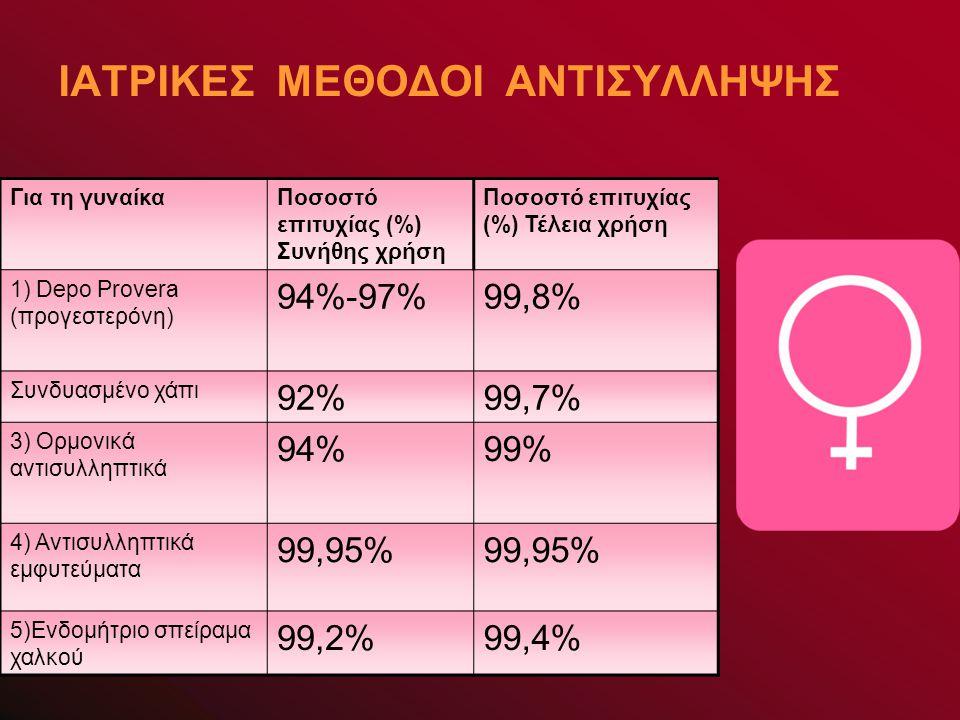 ΙΑΤΡΙΚΕΣ ΜΕΘΟΔΟΙ ΑΝΤΙΣΥΛΛΗΨΗΣ Για τη γυναίκαΠοσοστό επιτυχίας (%) Συνήθης χρήση Ποσοστό επιτυχίας (%) Τέλεια χρήση 1) Depo Provera (προγεστερόνη) 94%-97%99,8% Συνδυασμένο χάπι 92%99,7% 3) Ορμονικά αντισυλληπτικά 94%99% 4) Αντισυλληπτικά εμφυτεύματα 99,95% 5)Ενδομήτριο σπείραμα χαλκού 99,2%99,4%