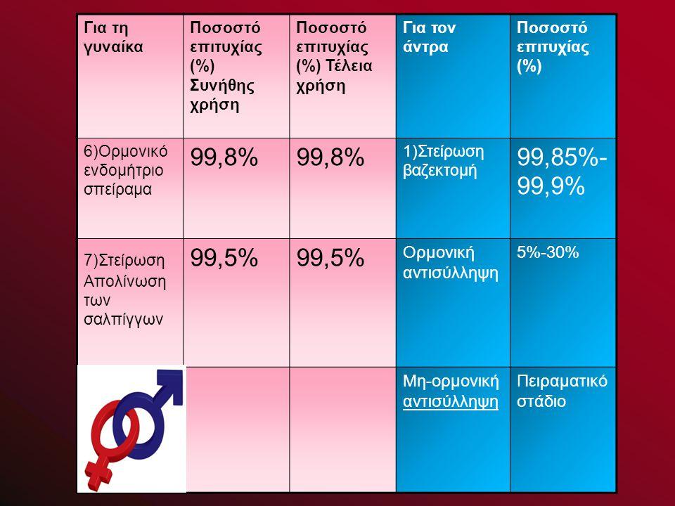 Για τη γυναίκα Ποσοστό επιτυχίας (%) Συνήθης χρήση Ποσοστό επιτυχίας (%) Τέλεια χρήση Για τον άντρα Ποσοστό επιτυχίας (%) 6)Ορμονικό ενδομήτριο σπείραμα 99,8% 1)Στείρωση βαζεκτομή 99,85%- 99,9% 7)Στείρωση Απολίνωση των σαλπίγγων 99,5% Ορμονική αντισύλληψη 5%-30% Μη-ορμονική αντισύλληψη Πειραματικό στάδιο