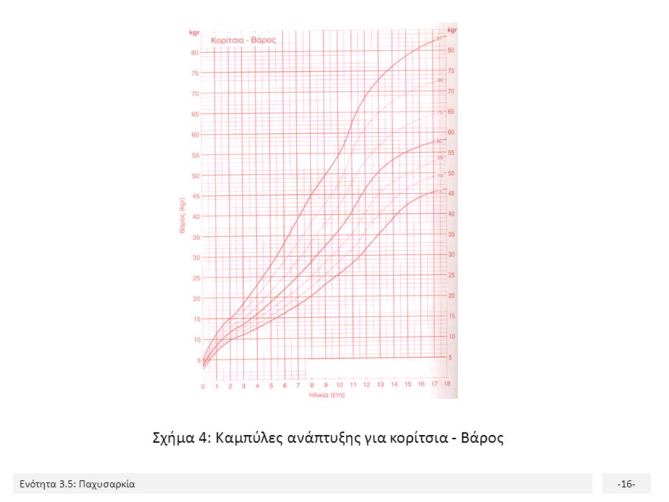 Ενότητα 3.5: Παχυσαρκία-16- Σχήμα 4: Καμπύλες ανάπτυξης για κορίτσια - Βάρος