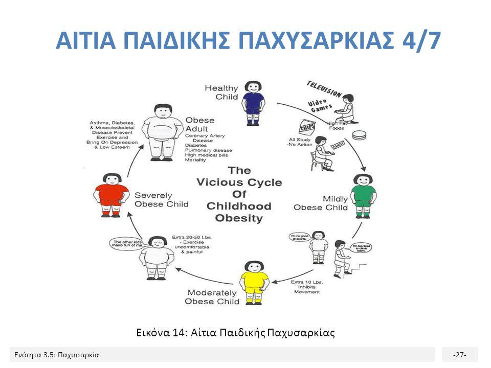 Ενότητα 3.5: Παχυσαρκία-27- Εικόνα 14: Αίτια Παιδικής Παχυσαρκίας ΑΙΤΙΑ ΠΑΙΔΙΚΗΣ ΠΑΧΥΣΑΡΚΙΑΣ 4/7