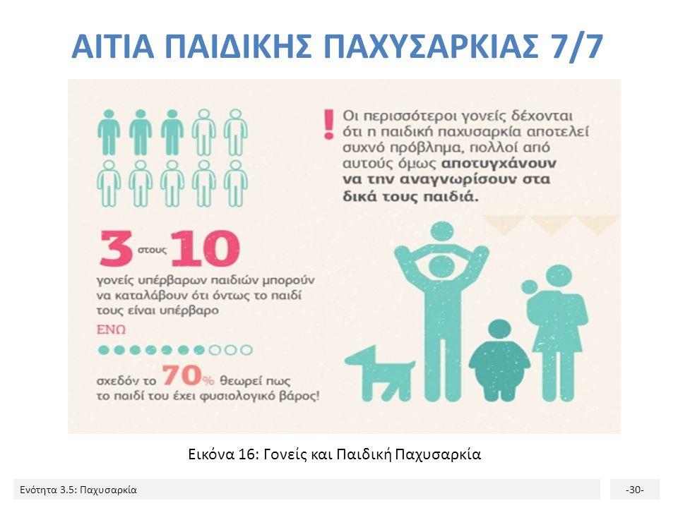 Ενότητα 3.5: Παχυσαρκία-30- Εικόνα 16: Γονείς και Παιδική Παχυσαρκία ΑΙΤΙΑ ΠΑΙΔΙΚΗΣ ΠΑΧΥΣΑΡΚΙΑΣ 7/7