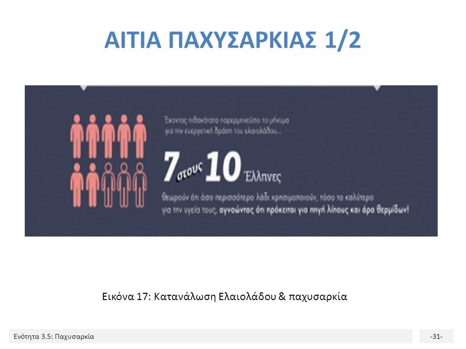 Ενότητα 3.5: Παχυσαρκία-31- ΑΙΤΙΑ ΠΑΧΥΣΑΡΚΙΑΣ 1/2 Εικόνα 17: Κατανάλωση Ελαιολάδου & παχυσαρκία