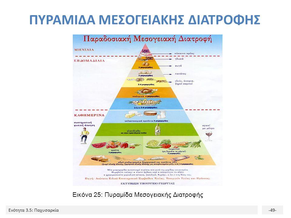 Ενότητα 3.5: Παχυσαρκία-49- Εικόνα 25: Πυραμίδα Μεσογειακής Διατροφής ΠΥΡΑΜΙΔΑ ΜΕΣΟΓΕΙΑΚΗΣ ΔΙΑΤΡΟΦΗΣ