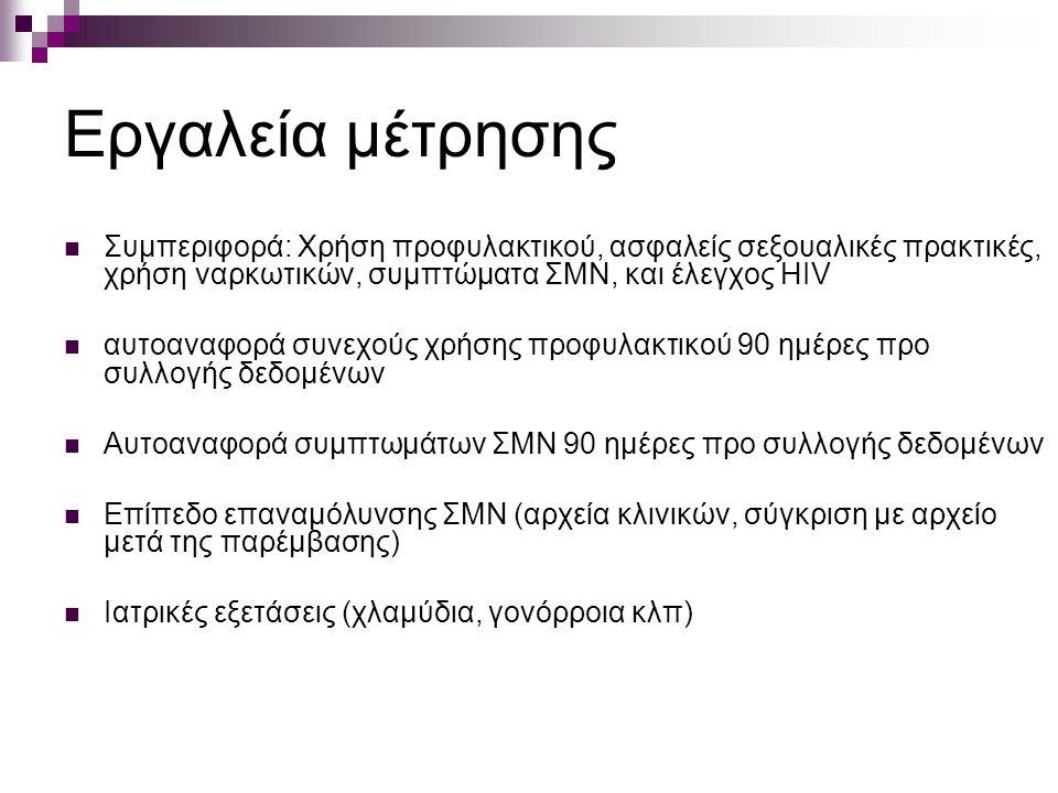 Εργαλεία μέτρησης Συμπεριφορά: Χρήση προφυλακτικού, ασφαλείς σεξουαλικές πρακτικές, χρήση ναρκωτικών, συμπτώματα ΣΜΝ, και έλεγχος HIV αυτοαναφορά συνεχούς χρήσης προφυλακτικού 90 ημέρες προ συλλογής δεδομένων Αυτοαναφορά συμπτωμάτων ΣΜΝ 90 ημέρες προ συλλογής δεδομένων Επίπεδο επαναμόλυνσης ΣΜΝ (αρχεία κλινικών, σύγκριση με αρχείο μετά της παρέμβασης) Ιατρικές εξετάσεις (χλαμύδια, γονόρροια κλπ)