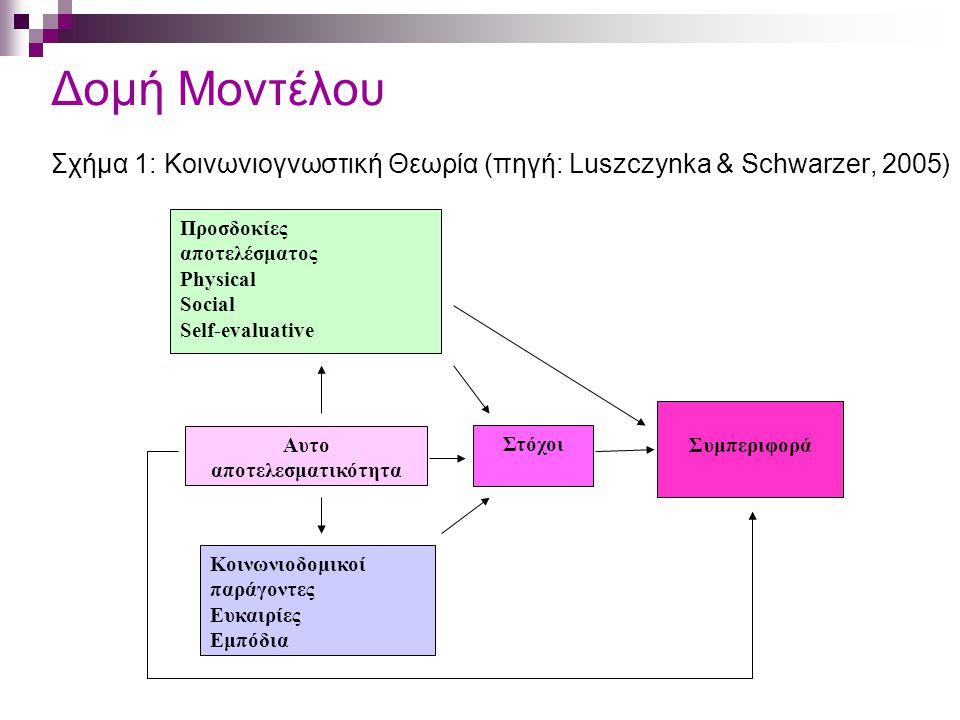Δομή Μοντέλου Σχήμα 1: Κοινωνιογνωστική Θεωρία (πηγή: Luszczynka & Schwarzer, 2005) Προσδοκίες αποτελέσματος Physical Social Self-evaluative Αυτο αποτελεσματικότητα Κοινωνιοδομικοί παράγοντες Ευκαιρίες Εμπόδια Συμπεριφορά Στόχοι