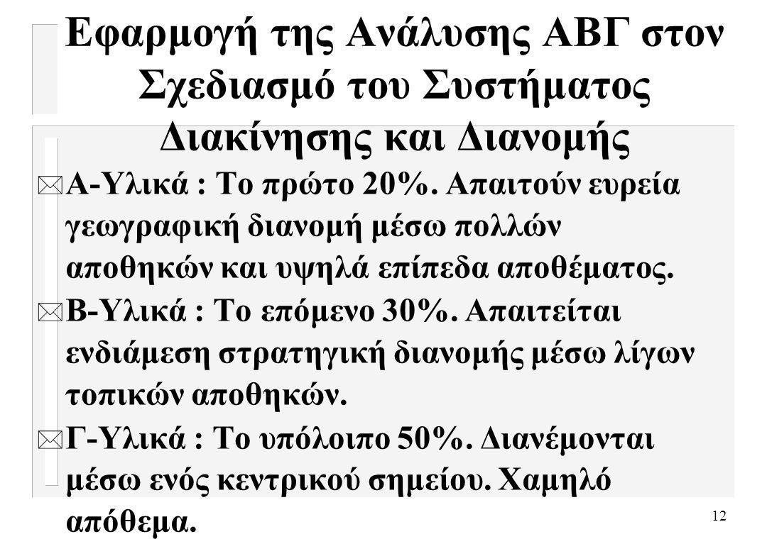 12 Εφαρμογή της Ανάλυσης ΑΒΓ στον Σχεδιασμό του Συστήματος Διακίνησης και Διανομής * Α-Υλικά : Το πρώτο 20%. Απαιτούν ευρεία γεωγραφική διανομή μέσω π