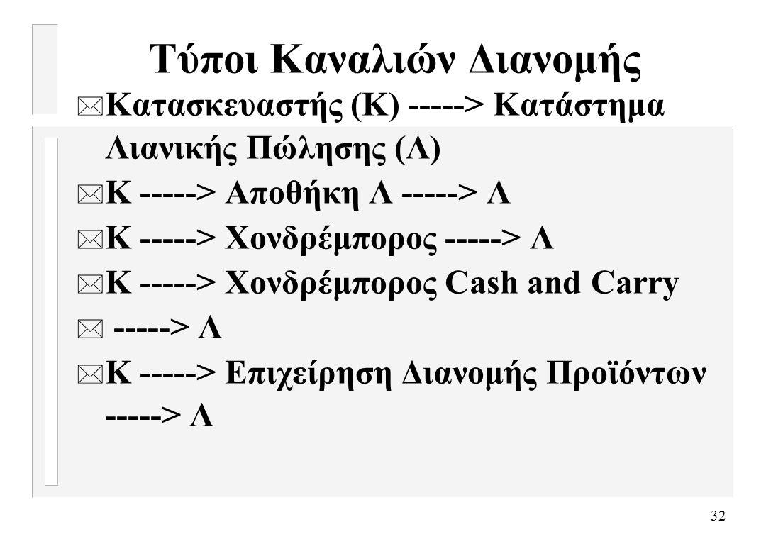 32 Τύποι Καναλιών Διανομής * Κατασκευαστής (Κ) -----> Κατάστημα Λιανικής Πώλησης (Λ) * Κ -----> Αποθήκη Λ -----> Λ * Κ -----> Χονδρέμπορος -----> Λ *