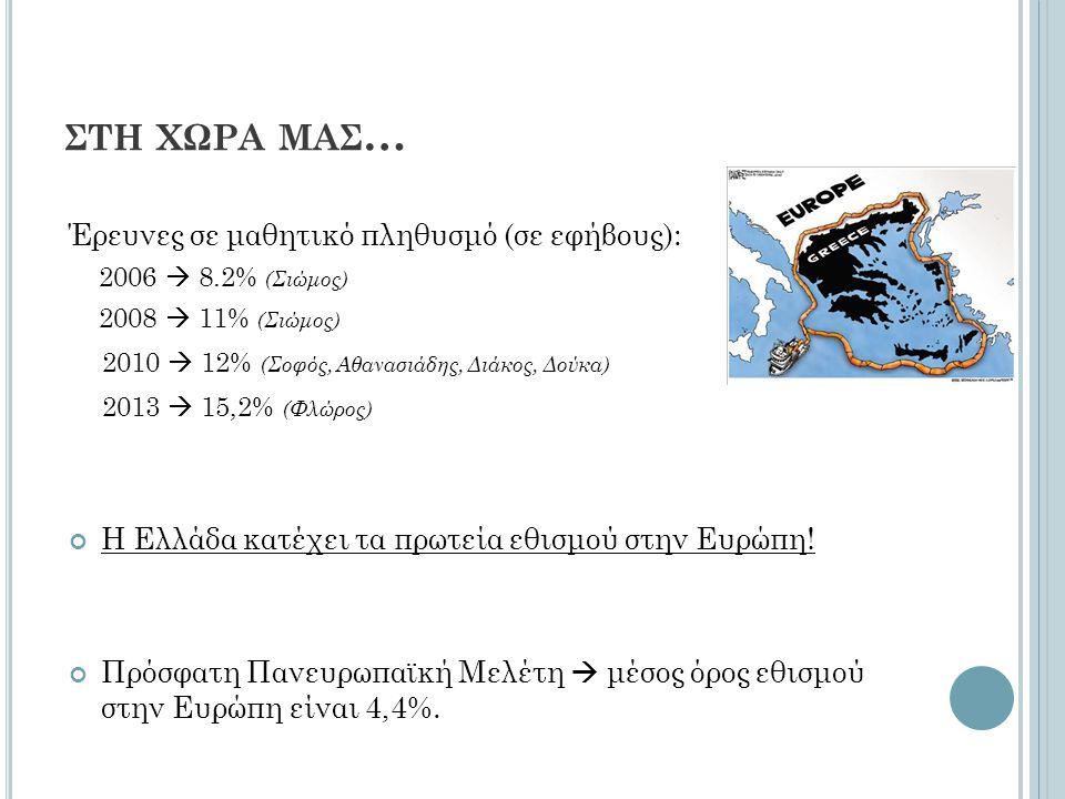 ΣΤΗ ΧΩΡΑ ΜΑΣ … Έρευνες σε μαθητικό πληθυσμό (σε εφήβους): 2006  8.2% (Σιώμος) 2008  11% (Σιώμος) 2010  12% (Σοφός, Αθανασιάδης, Διάκος, Δούκα) 2013  15,2% (Φλώρος) Η Ελλάδα κατέχει τα πρωτεία εθισμού στην Ευρώπη.