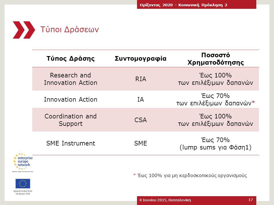 Τύποι Δράσεων 8 Ιουνίου 2015, Θεσσαλονίκη Ορίζοντας 2020 – Κοινωνική Πρόκληση 2 17 Τύπος ΔράσηςΣυντομογραφία Ποσοστό Χρηματοδότησης Research and Innov
