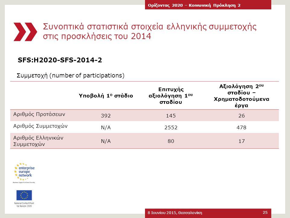 Συνοπτικά στατιστικά στοιχεία ελληνικής συμμετοχής στις προσκλήσεις του 2014 8 Ιουνίου 2015, Θεσσαλονίκη Ορίζοντας 2020 – Κοινωνική Πρόκληση 2 25 Υποβ