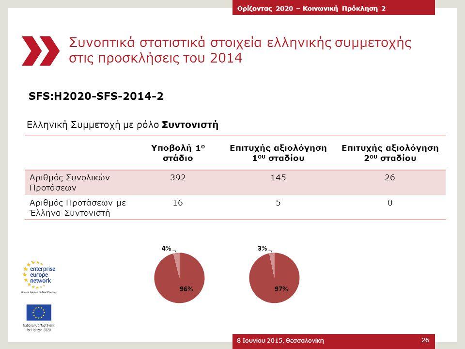 Συνοπτικά στατιστικά στοιχεία ελληνικής συμμετοχής στις προσκλήσεις του 2014 8 Ιουνίου 2015, Θεσσαλονίκη Ορίζοντας 2020 – Κοινωνική Πρόκληση 2 26 SFS: