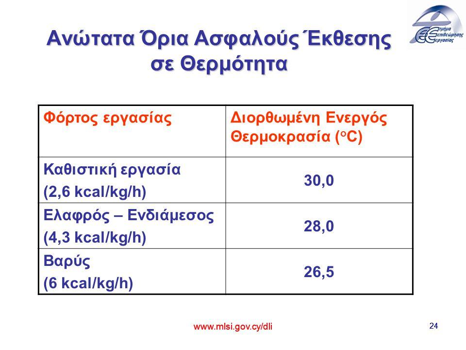 24 Ανώτατα Όρια Ασφαλούς Έκθεσης σε Θερμότητα www.mlsi.gov.cy/dli 24 Φόρτος εργασίαςΔιορθωμένη Ενεργός Θερμοκρασία ( o C) Καθιστική εργασία (2,6 kcal/kg/h) 30,0 Ελαφρός – Ενδιάμεσoς (4,3 kcal/kg/h) 28,0 Βαρύς (6 kcal/kg/h) 26,5 24 www.mlsi.gov.cy/dli