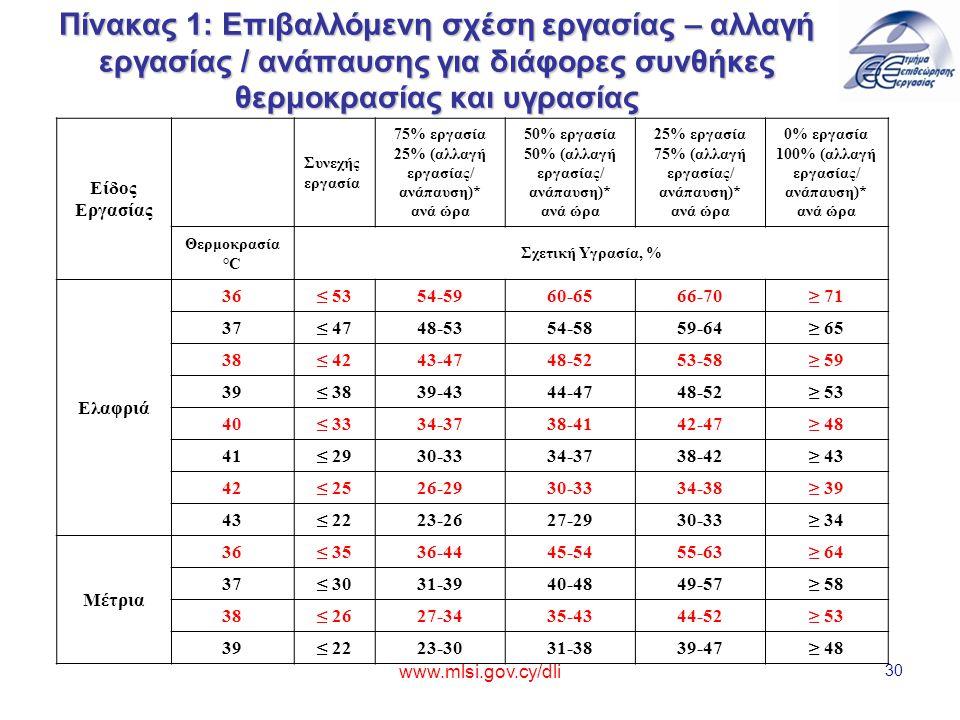 www.mlsi.gov.cy/dli 30 Πίνακας 1: Επιβαλλόμενη σχέση εργασίας – αλλαγή εργασίας / ανάπαυσης για διάφορες συνθήκες θερμοκρασίας και υγρασίας Είδος Εργασίας Συνεχής εργασία 75% εργασία 25% (αλλαγή εργασίας/ ανάπαυση)* ανά ώρα 50% εργασία 50% (αλλαγή εργασίας/ ανάπαυση)* ανά ώρα 25% εργασία 75% (αλλαγή εργασίας/ ανάπαυση)* ανά ώρα 0% εργασία 100% (αλλαγή εργασίας/ ανάπαυση)* ανά ώρα Θερμοκρασία °C Σχετική Υγρασία, % Ελαφριά 36≤ 53≤ 5354-5960-6566-70≥ 71 37≤ 47≤ 4748-5354-5859-64≥ 65 38≤ 42≤ 4243-4748-5253-58≥ 59 39≤ 38≤ 3839-4344-4748-52≥ 53 40≤ 33≤ 3334-3738-4142-47≥ 48 41≤ 2930-3334-3738-42≥ 43 42≤ 25≤ 2526-2930-3334-38≥ 39 43≤ 22≤ 2223-2627-2930-33≥ 34 Μέτρια 36≤ 35≤ 3536-4445-5455-63≥ 64 37≤ 30≤ 3031-3940-4849-57≥ 58 38≤ 26≤ 2627-3435-4344-52≥ 53 39≤ 22≤ 2223-3031-3839-47≥ 48