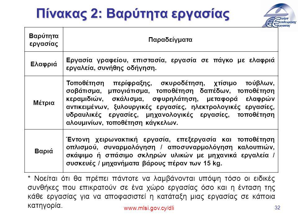 www.mlsi.gov.cy/dli 32 Πίνακας 2: Βαρύτητα εργασίας Βαρύτητα εργασίας Παραδείγματα Ελαφριά Εργασία γραφείου, επιστασία, εργασία σε πάγκο με ελαφριά εργαλεία, συνήθης οδήγηση.