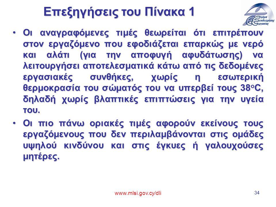 www.mlsi.gov.cy/dli 34 Οι αναγραφόμενες τιμές θεωρείται ότι επιτρέπουν στον εργαζόμενο που εφοδιάζεται επαρκώς με νερό και αλάτι (για την αποφυγή αφυδάτωσης) να λειτουργήσει αποτελεσματικά κάτω από τις δεδομένες εργασιακές συνθήκες, χωρίς η εσωτερική θερμοκρασία του σώματός του να υπερβεί τους 38 o C, δηλαδή χωρίς βλαπτικές επιπτώσεις για την υγεία του.Οι αναγραφόμενες τιμές θεωρείται ότι επιτρέπουν στον εργαζόμενο που εφοδιάζεται επαρκώς με νερό και αλάτι (για την αποφυγή αφυδάτωσης) να λειτουργήσει αποτελεσματικά κάτω από τις δεδομένες εργασιακές συνθήκες, χωρίς η εσωτερική θερμοκρασία του σώματός του να υπερβεί τους 38 o C, δηλαδή χωρίς βλαπτικές επιπτώσεις για την υγεία του.