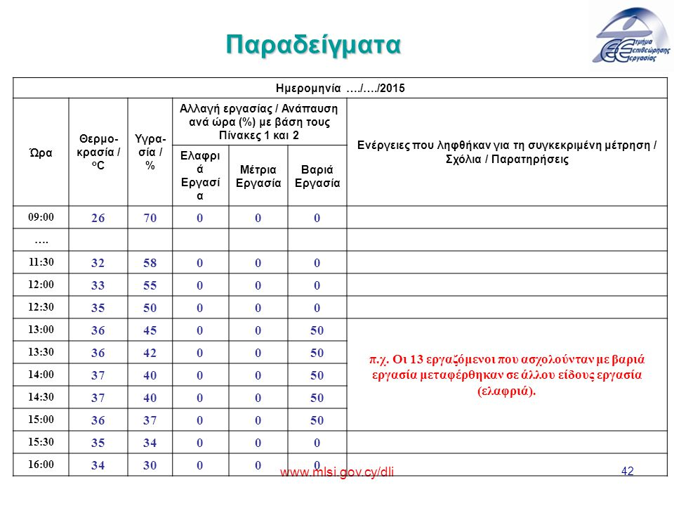 www.mlsi.gov.cy/dli 42 Παραδείγματα Ημερομηνία …./…./2015 Ώρα Θερμο- κρασία / o C Υγρα- σία / % Αλλαγή εργασίας / Ανάπαυση ανά ώρα (%) με βάση τους Πίνακες 1 και 2 Ενέργειες που ληφθήκαν για τη συγκεκριμένη μέτρηση / Σχόλια / Παρατηρήσεις Ελαφρι ά Εργασί α Μέτρια Εργασία Βαριά Εργασία 09:00 26 70000 ….