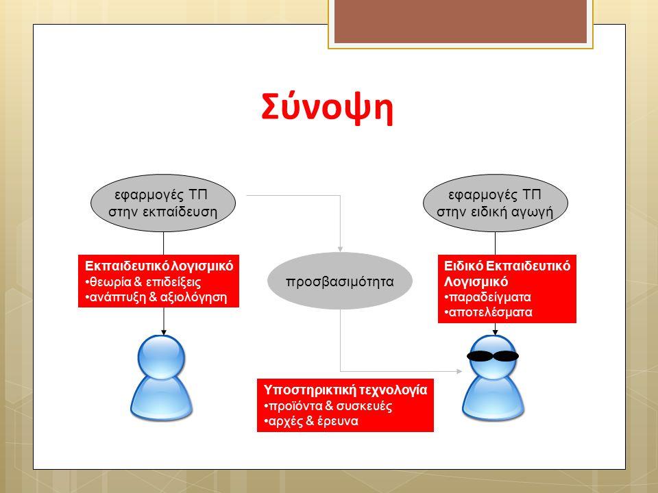 Σύνοψη εφαρμογές ΤΠ στην εκπαίδευση εφαρμογές ΤΠ στην ειδική αγωγή προσβασιμότητα Εκπαιδευτικό λογισμικό θεωρία & επιδείξεις ανάπτυξη & αξιολόγηση Υπο