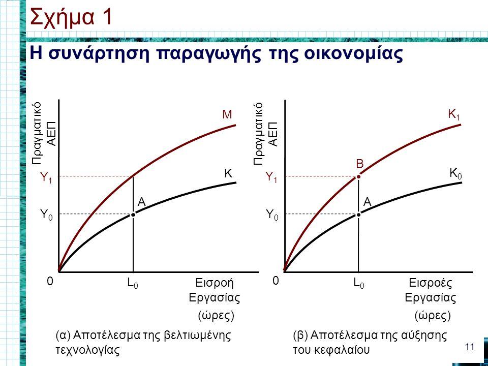 Η συνάρτηση παραγωγής της οικονομίας Σχήμα 1 11 0 Εισροή Εργασίας (ώρες) Πραγματικό ΑΕΠ (α) Αποτέλεσμα της βελτιωμένης τεχνολογίας (β) Αποτέλεσμα της αύξησης του κεφαλαίου L0L0 Y0Y0 K M Y1Y1 A 0 Εισροές Εργασίας (ώρες) Πραγματικό ΑΕΠ L0L0 Y0Y0 K0K0 K1K1 Y1Y1 A B