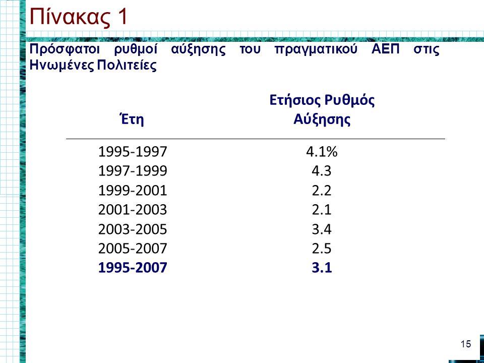 Πρόσφατοι ρυθμοί αύξησης του πραγματικού ΑΕΠ στις Ηνωμένες Πολιτείες Πίνακας 1 15 Έτη Ετήσιος Ρυθμός Αύξησης 1995-1997 1997-1999 1999-2001 2001-2003 2003-2005 2005-2007 1995-2007 4.1% 4.3 2.2 2.1 3.4 2.5 3.1