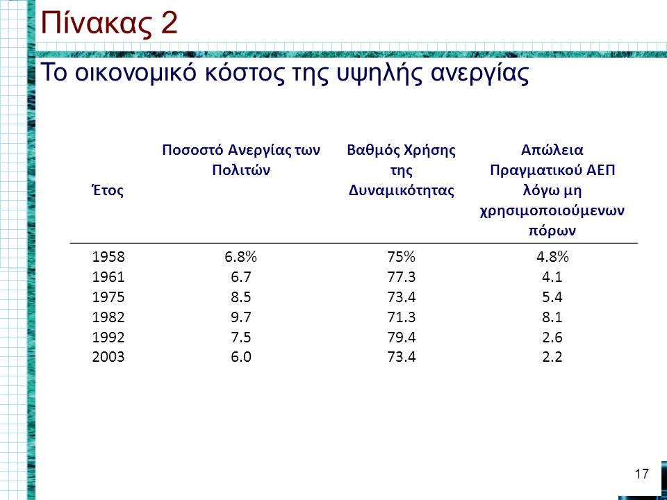 Το οικονομικό κόστος της υψηλής ανεργίας Πίνακας 2 17 Έτος Ποσοστό Ανεργίας των Πολιτών Βαθμός Χρήσης της Δυναμικότητας Απώλεια Πραγματικού ΑΕΠ λόγω μη χρησιμοποιούμενων πόρων 1958 1961 1975 1982 1992 2003 6.8% 6.7 8.5 9.7 7.5 6.0 75% 77.3 73.4 71.3 79.4 73.4 4.8% 4.1 5.4 8.1 2.6 2.2