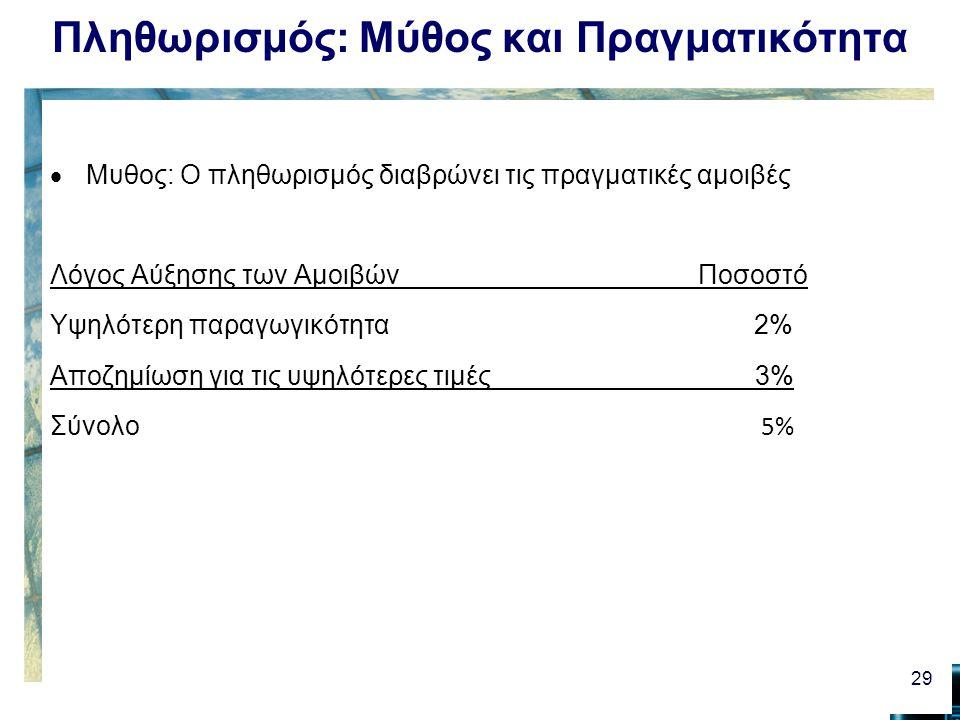 Πληθωρισμός: Μύθος και Πραγματικότητα  Μυθος: Ο πληθωρισμός διαβρώνει τις πραγματικές αμοιβές Λόγος Αύξησης των Αμοιβών Ποσοστό Υψηλότερη παραγωγικότητα 2% Αποζημίωση για τις υψηλότερες τιμές 3% Σύνολο 5% 29