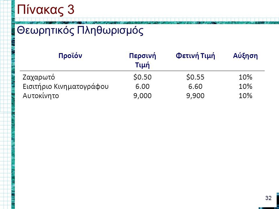 Θεωρητικός Πληθωρισμός Πίνακας 3 32 ΠροϊόνΠερσινή Τιμή Φετινή ΤιμήΑύξηση Ζαχαρωτό Εισιτήριο Κινηματογράφου Αυτοκίνητο $0.50 6.00 9,000 $0.55 6.60 9,900 10%