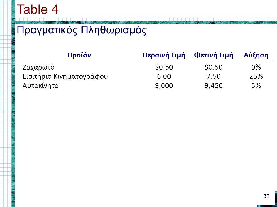 Πραγματικός Πληθωρισμός Table 4 33 ΠροϊόνΠερσινή ΤιμήΦετινή ΤιμήΑύξηση Ζαχαρωτό Εισιτήριο Κινηματογράφου Αυτοκίνητο $0.50 6.00 9,000 $0.50 7.50 9,450 0% 25% 5%