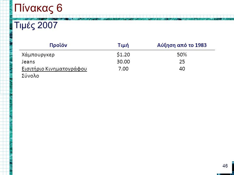 Τιμές 2007 Πίνακας 6 46 ΠροϊόνΤιμήΑύξηση από το 1983 Χάμπουργκερ Jeans Εισιτήριο Κινηματογράφου Σύνολο $1.20 30.00 7.00 50% 25 40