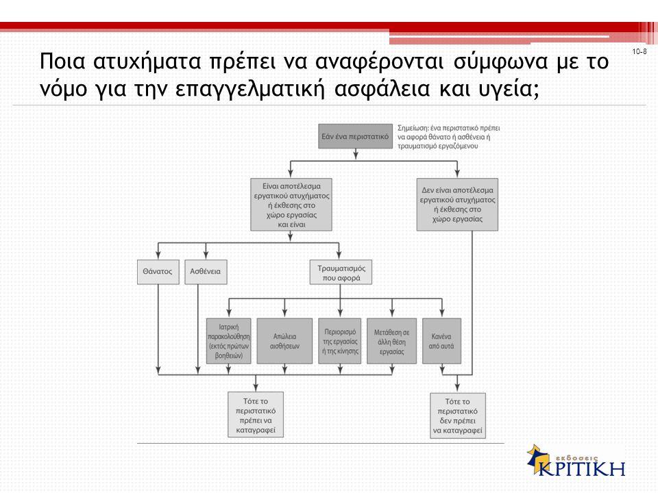 Επιθεωρήσεις και συστάσεις Η ΥΔΕΑΥ επιβάλλει την εφαρμογή των προτύπων της μέσω επιθεωρήσεων και συστάσεων Έχοντας περιορισμένο αριθμό επιθεωρητών, η ΥΔΕΑΥ εστίασε πρόσφατα στη «δίκαιη και αποτελεσματική επιβολή» 10-9