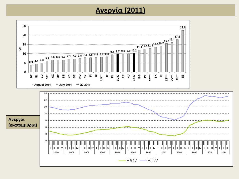 Ανεργία (2011) Άνεργοι (εκατομμύρια)