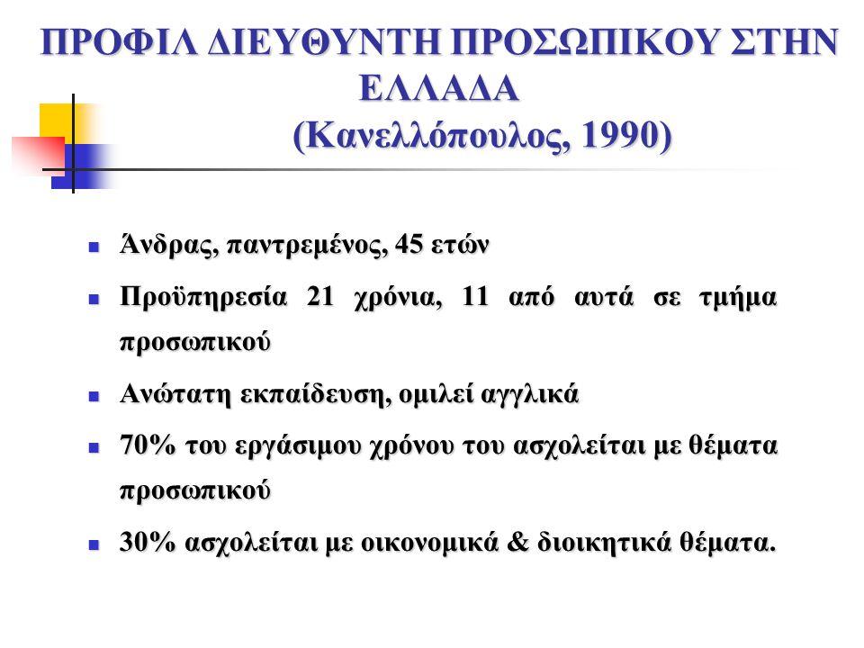 ΠΡΟΦΙΛ ΔΙΕΥΘΥΝΤΗ ΠΡΟΣΩΠΙΚΟΥ ΣΤΗΝ ΕΛΛΑΔΑ (Κανελλόπουλος, 1990) Άνδρας, παντρεμένος, 45 ετών Άνδρας, παντρεμένος, 45 ετών Προϋπηρεσία 21 χρόνια, 11 από αυτά σε τμήμα προσωπικού Προϋπηρεσία 21 χρόνια, 11 από αυτά σε τμήμα προσωπικού Ανώτατη εκπαίδευση, ομιλεί αγγλικά Ανώτατη εκπαίδευση, ομιλεί αγγλικά 70% του εργάσιμου χρόνου του ασχολείται με θέματα προσωπικού 70% του εργάσιμου χρόνου του ασχολείται με θέματα προσωπικού 30% ασχολείται με οικονομικά & διοικητικά θέματα.