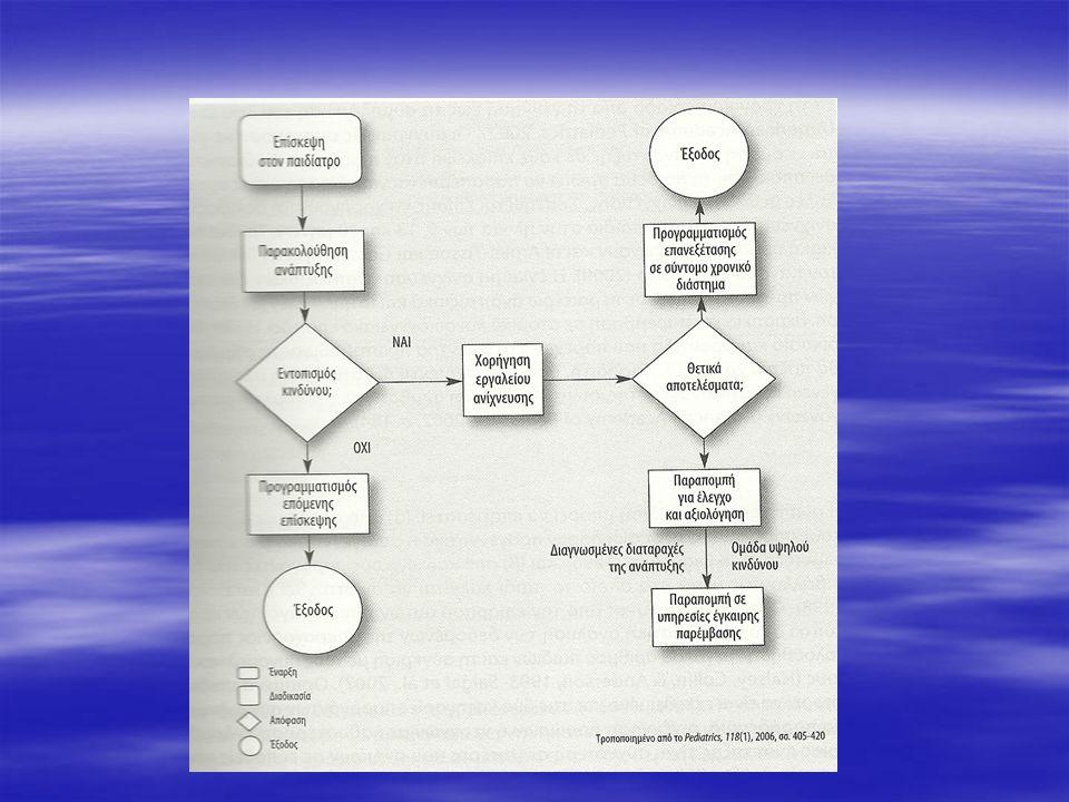   Ευρωπαϊκός Φορέας για την Ανάπτυξη της Ειδικής Αγωγής (2005), «Πρώιμη Παιδική Παρέμβαση.