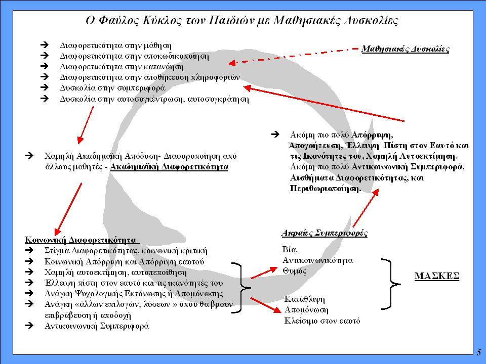 6 1.Να σπάσουμε τον Φαύλο Κύκλο των ΜΔ και αδιέξοδο που βιώνουν τα παιδία 2.