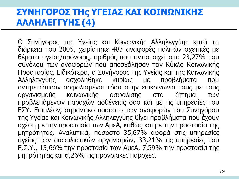 79 ΣΥΝΗΓΟΡΟΣ ΤΗς ΥΓΕΙΑΣ ΚΑΙ ΚΟΙΝΩΝΙΚΗΣ ΑΛΛΗΛΕΓΓΥΗΣ (4) Ο Συνήγορος της Υγείας και Κοινωνικής Αλληλεγγύης κατά τη διάρκεια του 2005, χειρίστηκε 483 ανα