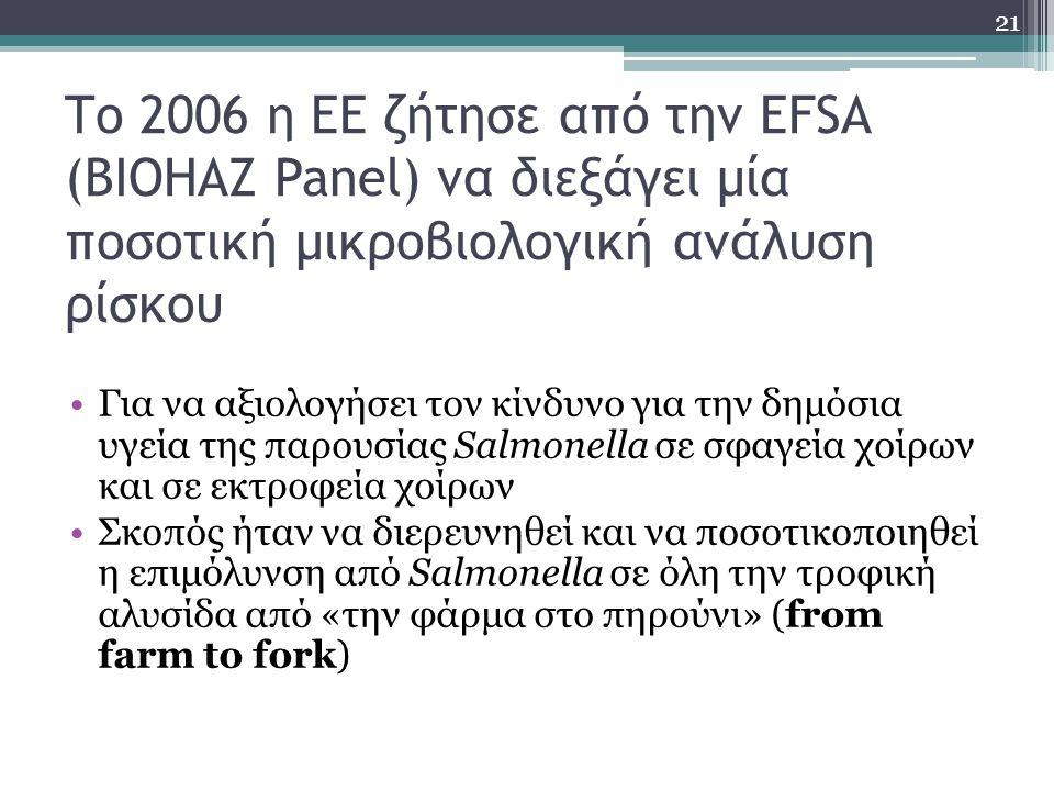 Το 2006 η ΕΕ ζήτησε από την EFSA (BIOHAZ Panel) να διεξάγει μία ποσοτική μικροβιολογική ανάλυση ρίσκου Για να αξιολογήσει τον κίνδυνο για την δημόσια