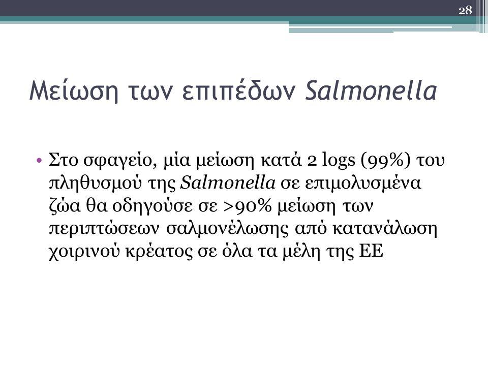 Μείωση των επιπέδων Salmonella Στο σφαγείο, μία μείωση κατά 2 logs (99%) του πληθυσμού της Salmonella σε επιμολυσμένα ζώα θα οδηγούσε σε >90% μείωση τ