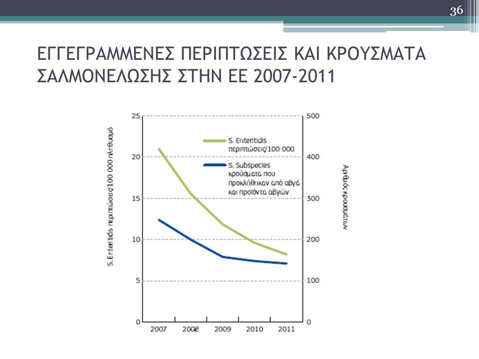 ΕΓΓΕΓΡΑΜΜΕΝΕΣ ΠΕΡΙΠΤΩΣΕΙΣ ΚΑΙ ΚΡΟΥΣΜΑΤΑ ΣΑΛΜΟΝΕΛΩΣΗΣ ΣΤΗΝ ΕΕ 2007-2011 36